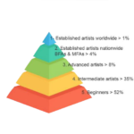 Pyramid with the distribution of artists of all levels joining Walk the Arts art workshops in Europe